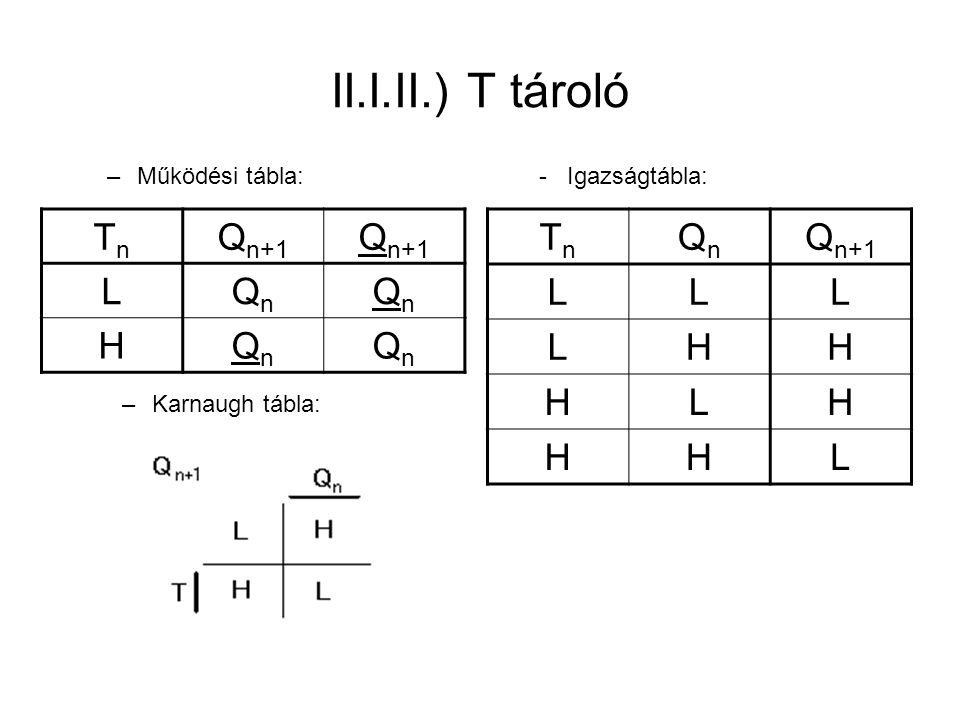 II.I.II.) T tároló Tn Qn+1 L Qn H Tn Qn Qn+1 L H