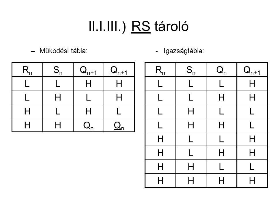 II.I.III.) RS tároló Rn Sn Qn+1 L H Qn Rn Sn Qn Qn+1 L H