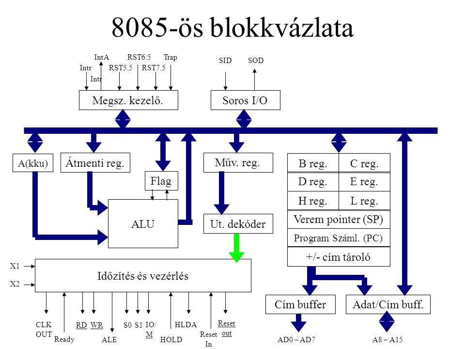 8085-ös blokkvázlata Megsz. kezelő. Soros I/O Átmenti reg. Műv. reg.