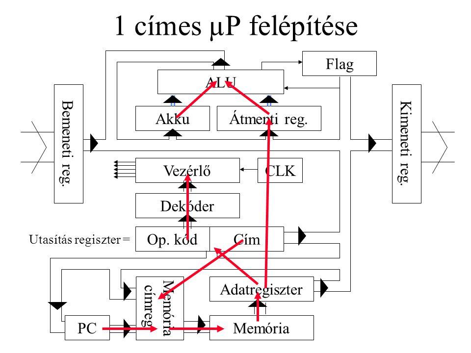 1 címes µP felépítése Flag ALU Bemeneti reg. Kimeneti reg. Akku