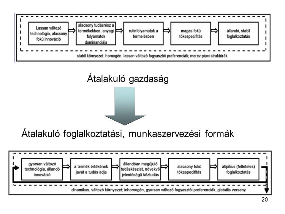Átalakuló foglalkoztatási, munkaszervezési formák