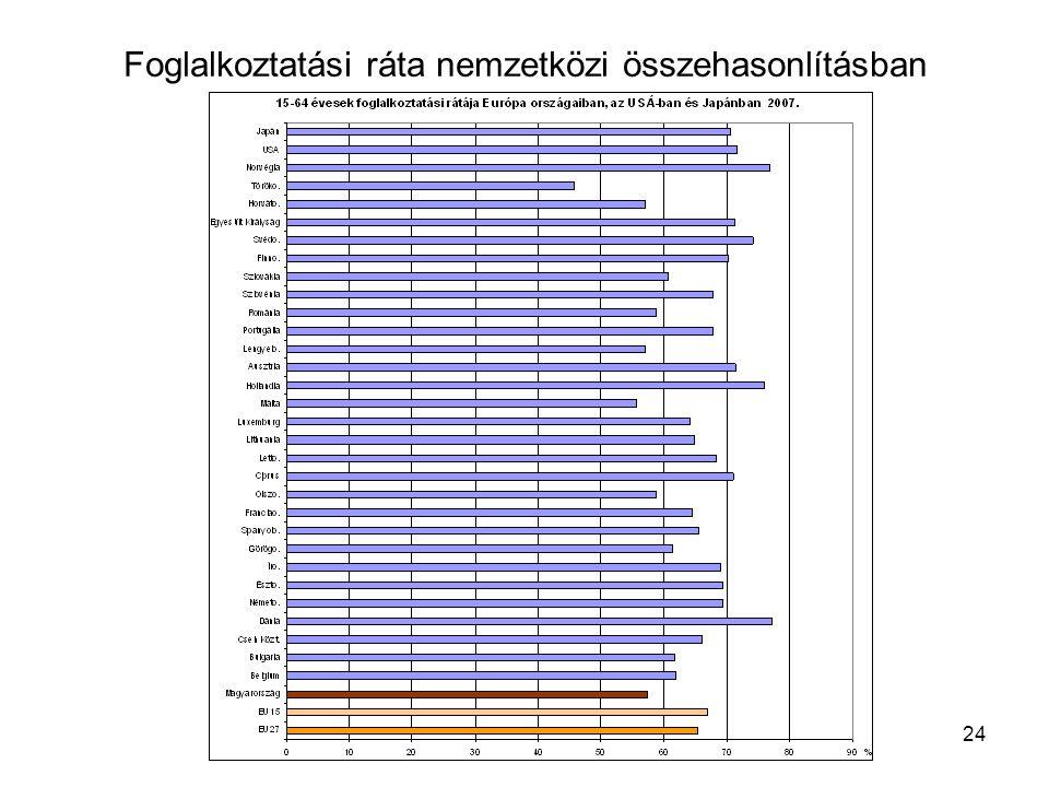 Foglalkoztatási ráta nemzetközi összehasonlításban