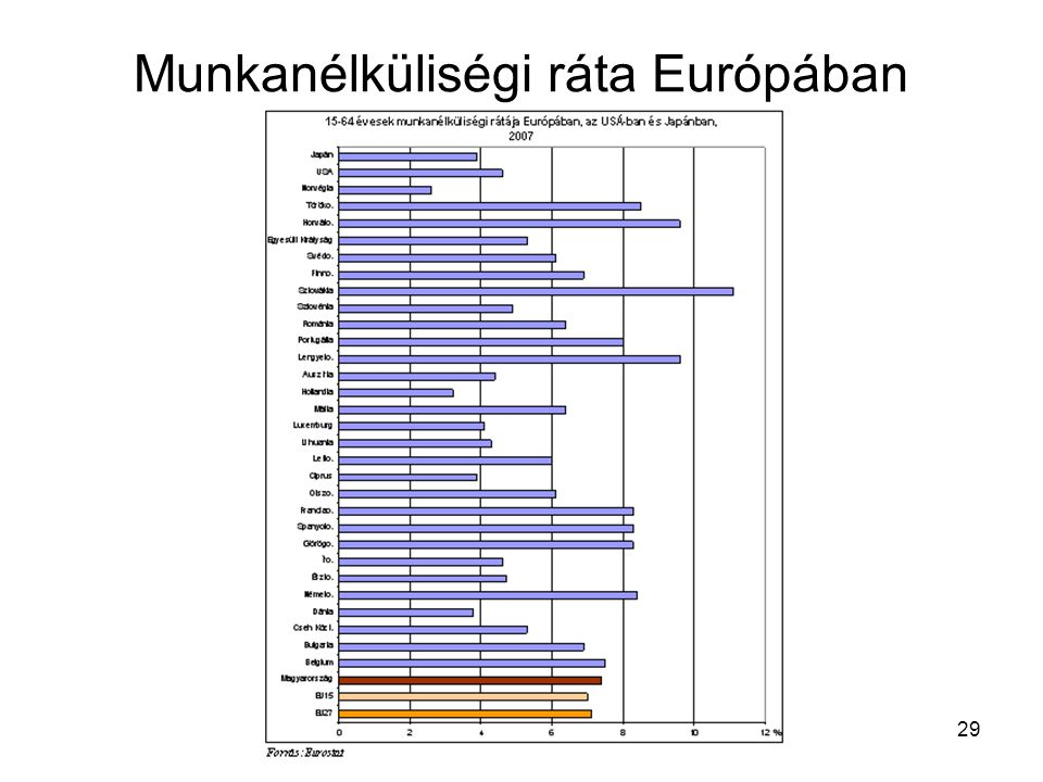 Munkanélküliségi ráta Európában