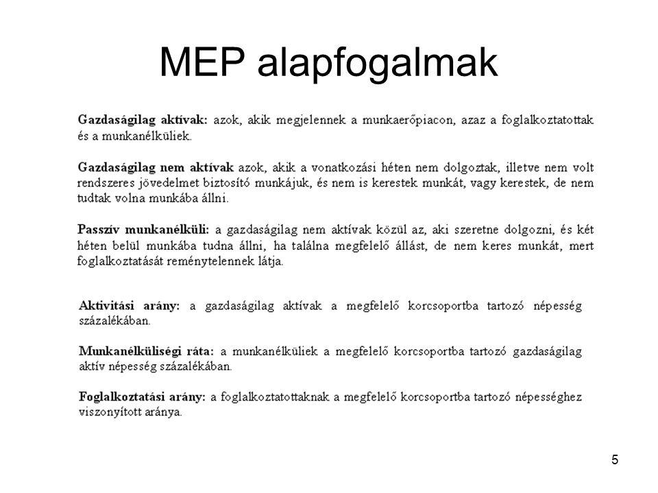 MEP alapfogalmak