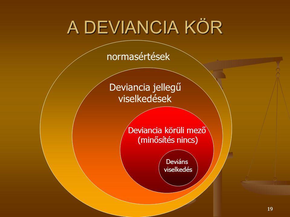 A DEVIANCIA KÖR normasértések Deviancia jellegű viselkedések