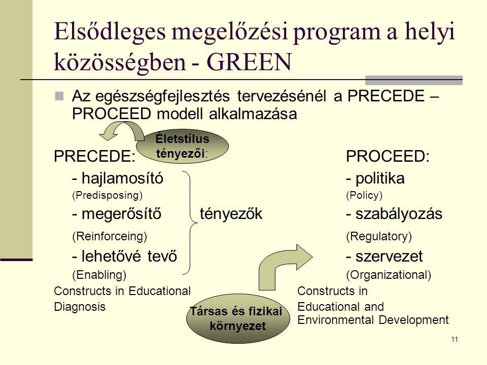 Elsődleges megelőzési program a helyi közösségben - GREEN