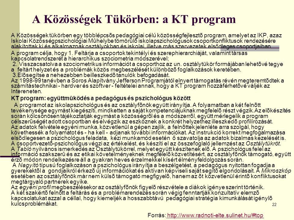 A Közösségek Tükörben: a KT program