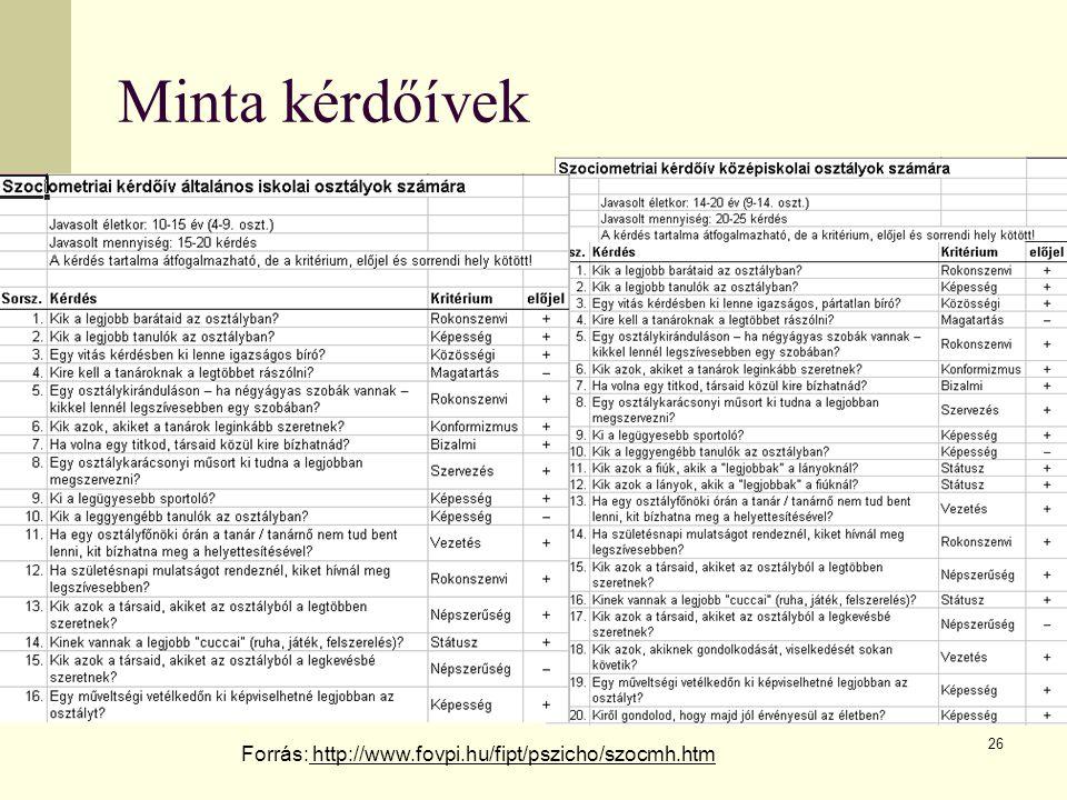 Minta kérdőívek Forrás: http://www.fovpi.hu/fipt/pszicho/szocmh.htm