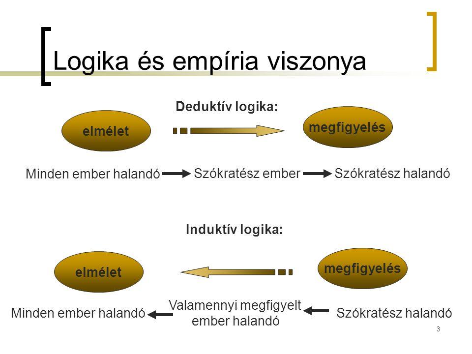 Logika és empíria viszonya