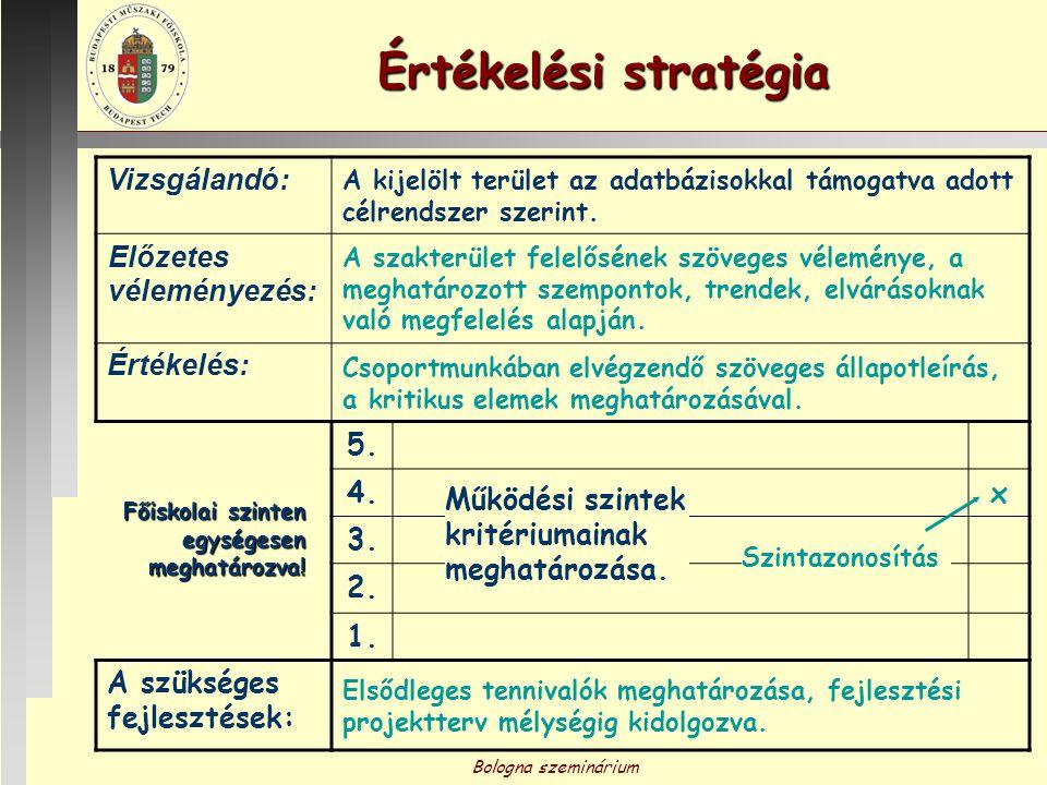 Értékelési stratégia Vizsgálandó: Előzetes véleményezés: Értékelés: 5.