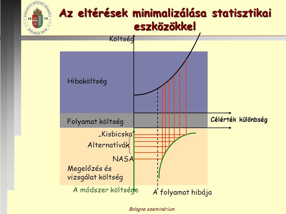 Az eltérések minimalizálása statisztikai eszközökkel