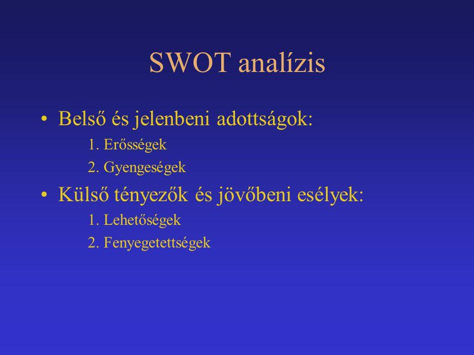 SWOT analízis Belső és jelenbeni adottságok: