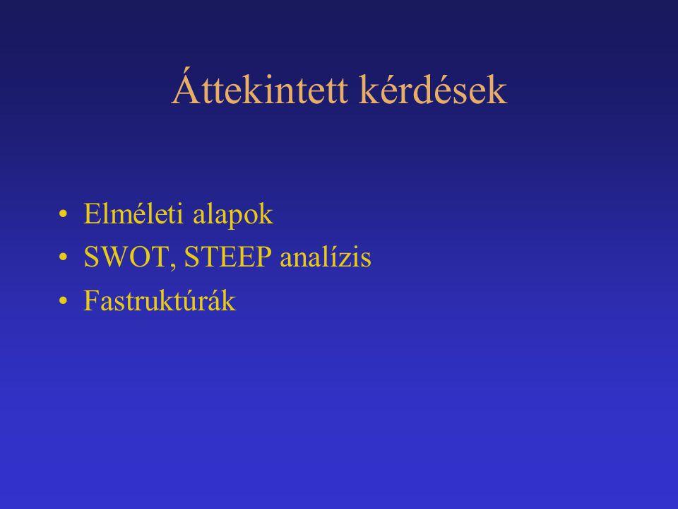 Áttekintett kérdések Elméleti alapok SWOT, STEEP analízis Fastruktúrák