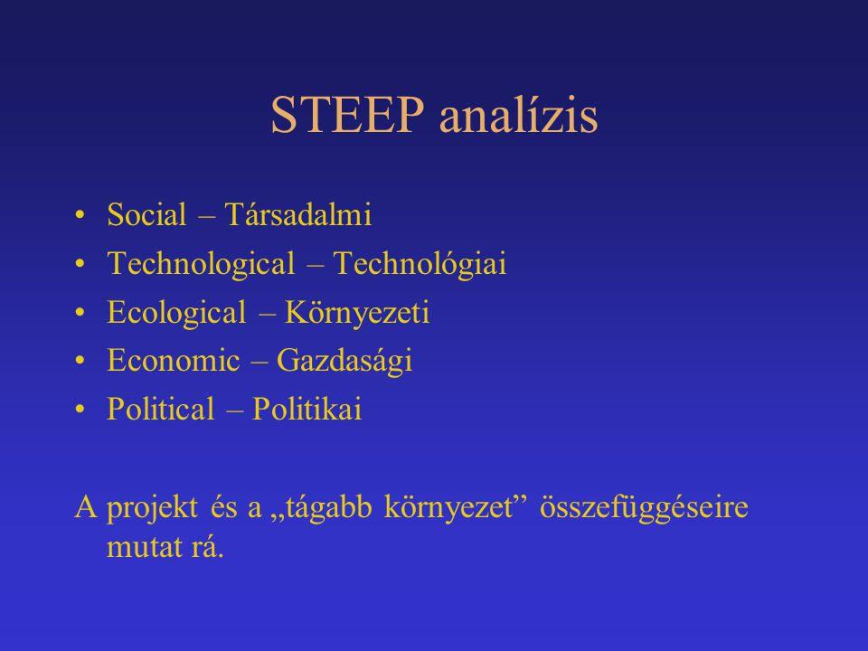 STEEP analízis Social – Társadalmi Technological – Technológiai