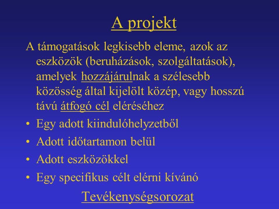 A projekt Tevékenységsorozat
