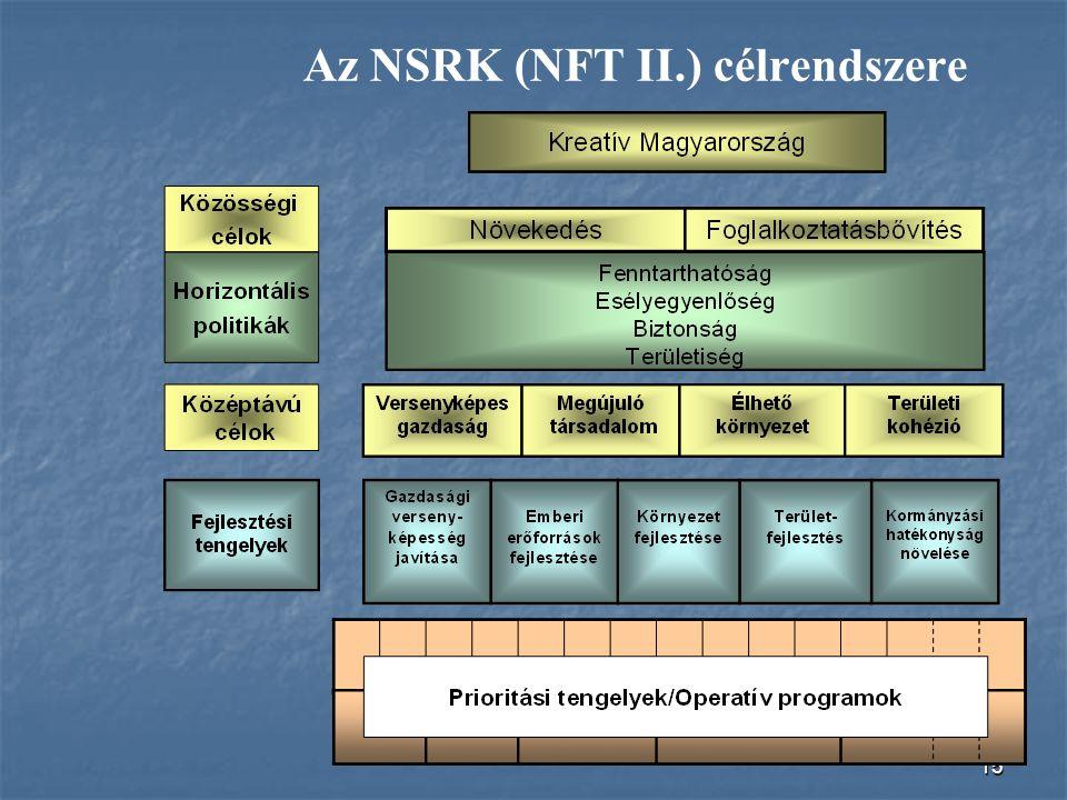 Az NSRK (NFT II.) célrendszere