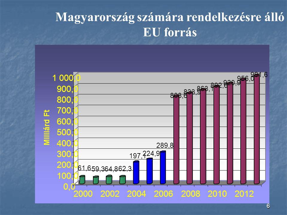 Magyarország számára rendelkezésre álló