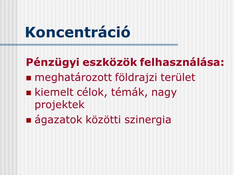 Koncentráció Pénzügyi eszközök felhasználása: