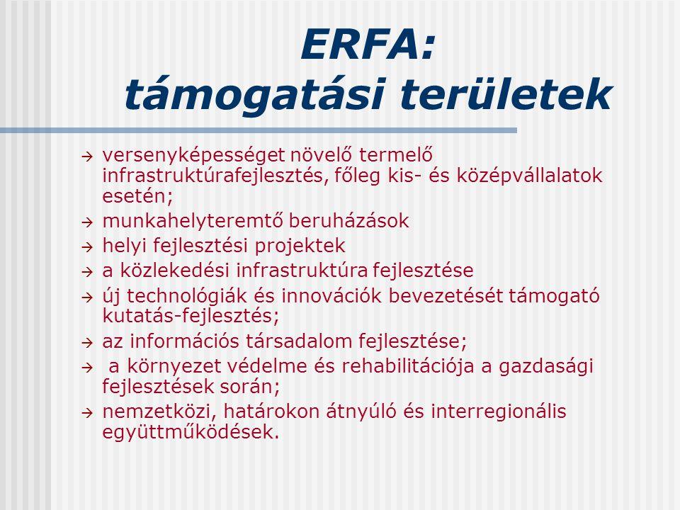 ERFA: támogatási területek