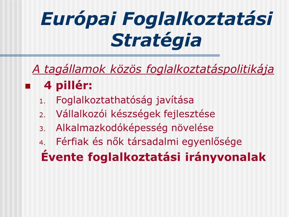 Európai Foglalkoztatási Stratégia