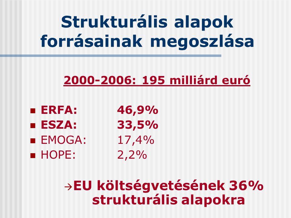 Strukturális alapok forrásainak megoszlása