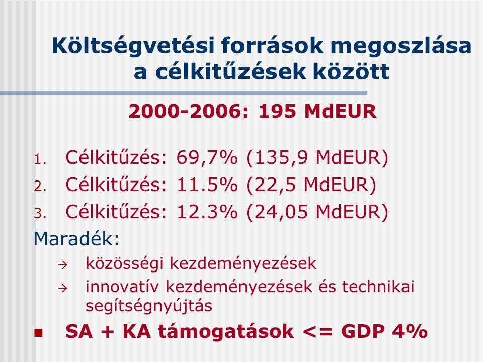 Költségvetési források megoszlása a célkitűzések között