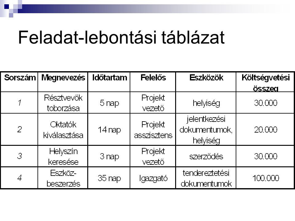 Feladat-lebontási táblázat