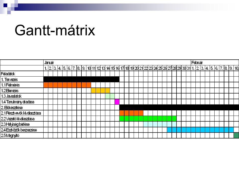 Gantt-mátrix