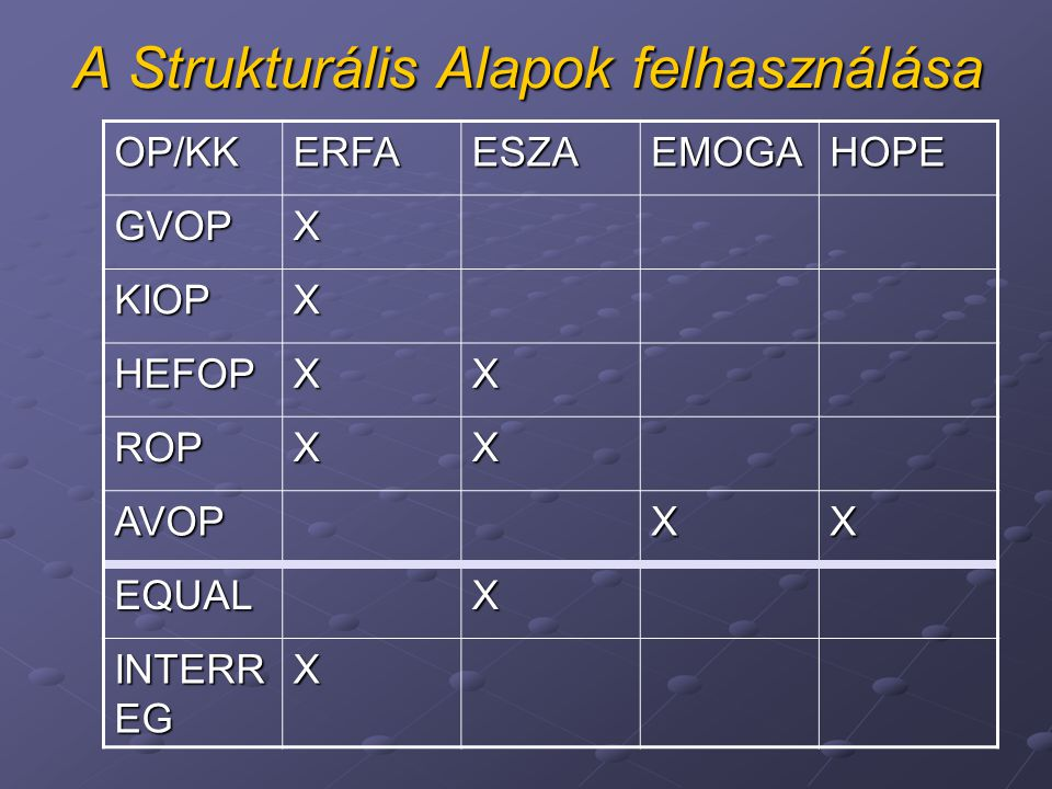A Strukturális Alapok felhasználása