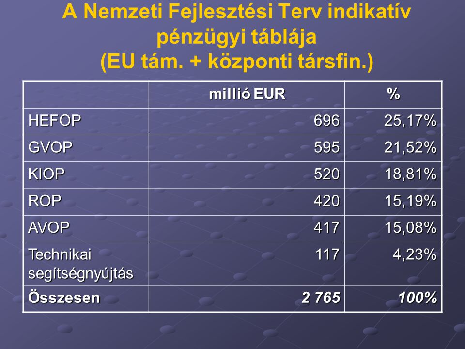 A Nemzeti Fejlesztési Terv indikatív pénzügyi táblája (EU tám