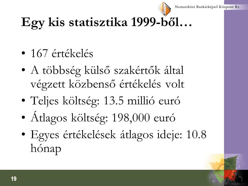 Egy kis statisztika 1999-ből…