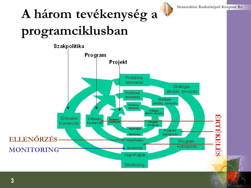 A három tevékenység a programciklusban