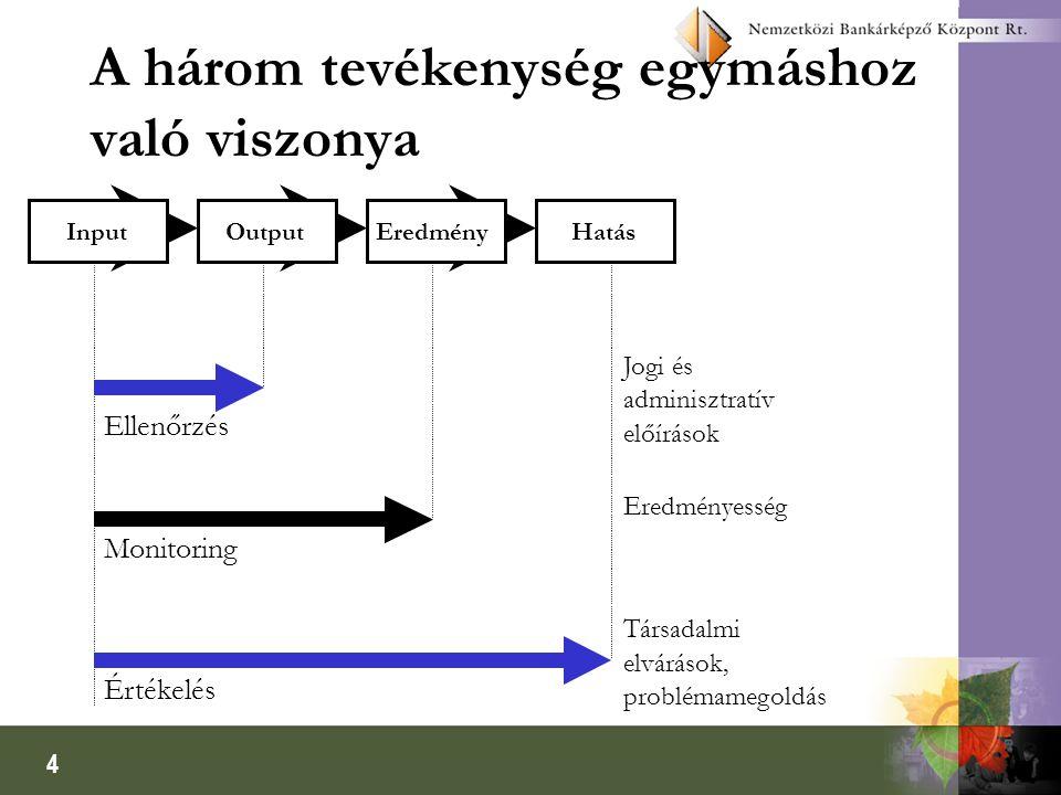 A három tevékenység egymáshoz való viszonya