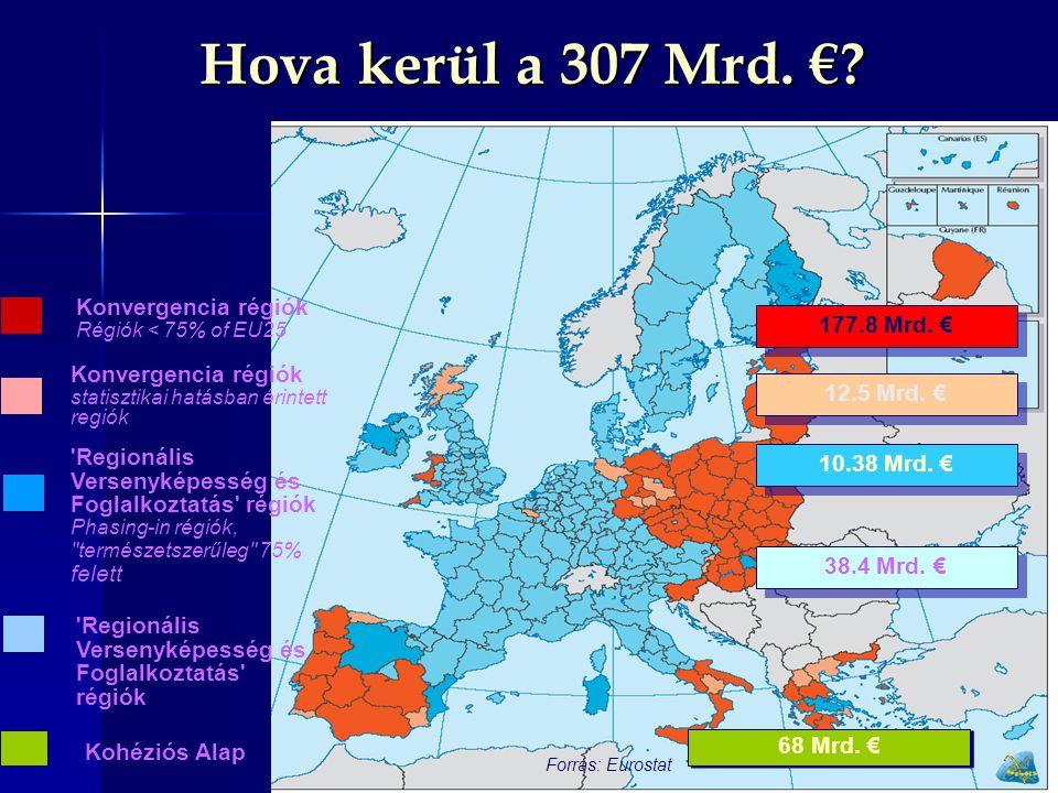 Hova kerül a 307 Mrd. € Konvergencia régiók 177.8 Mrd. €