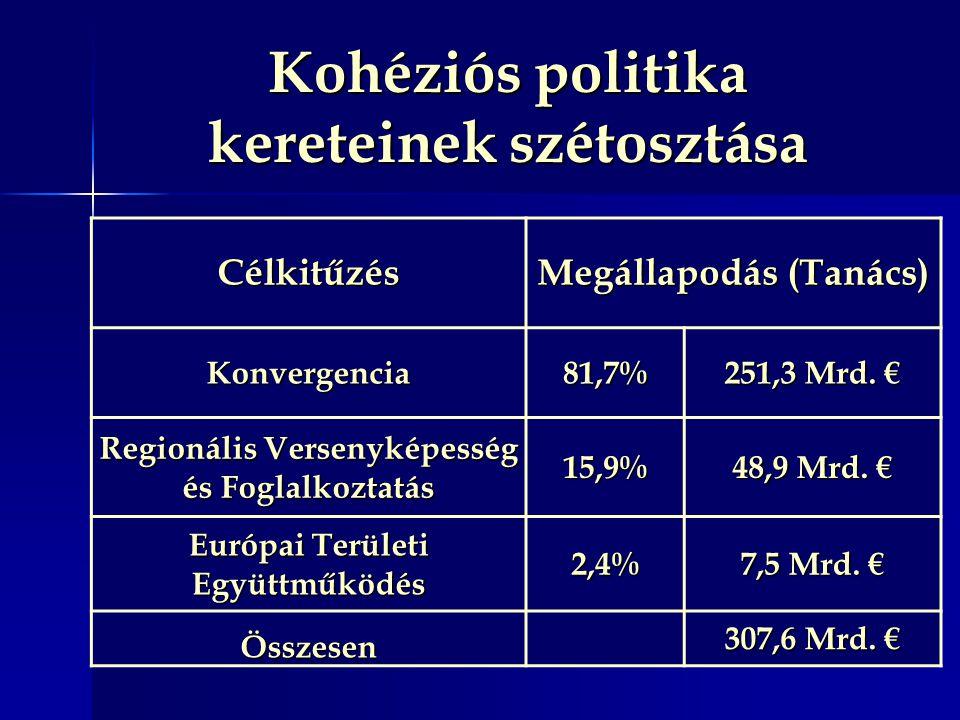 Kohéziós politika kereteinek szétosztása