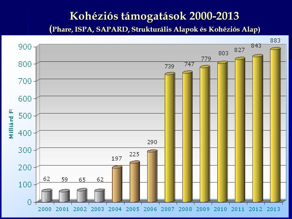 Kohéziós támogatások 2000-2013 (Phare, ISPA, SAPARD, Strukturális Alapok és Kohéziós Alap)