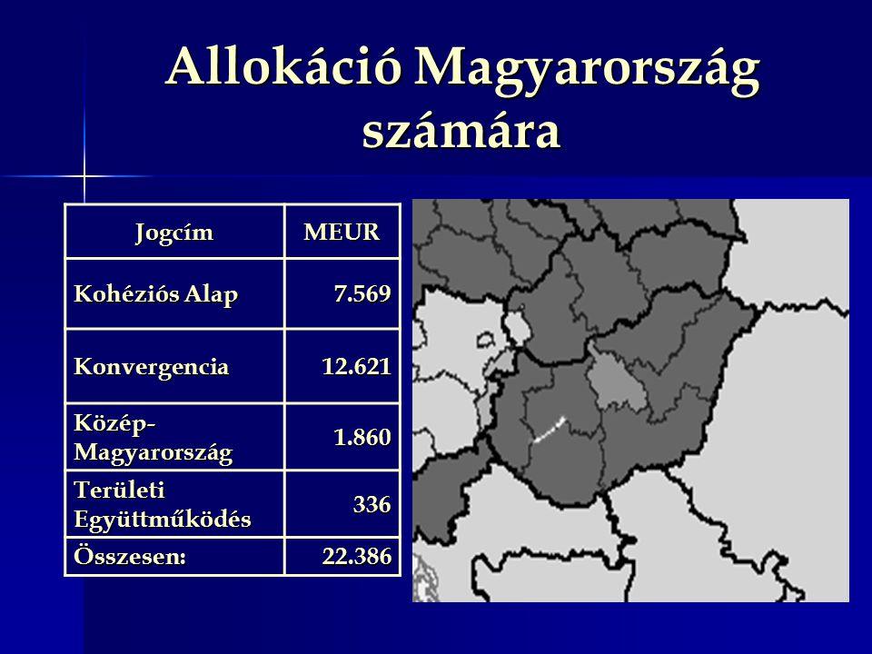 Allokáció Magyarország számára