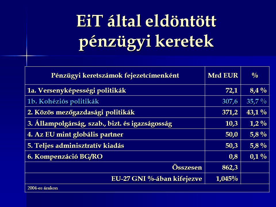 EiT által eldöntött pénzügyi keretek