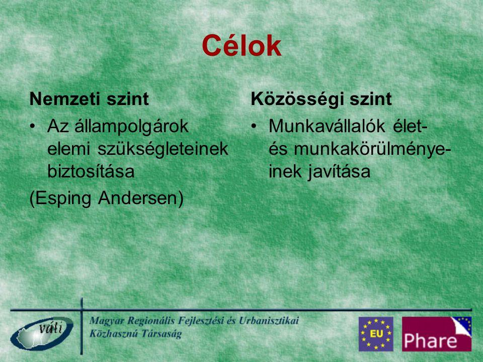 Célok Nemzeti szint Az állampolgárok elemi szükségleteinek biztosítása