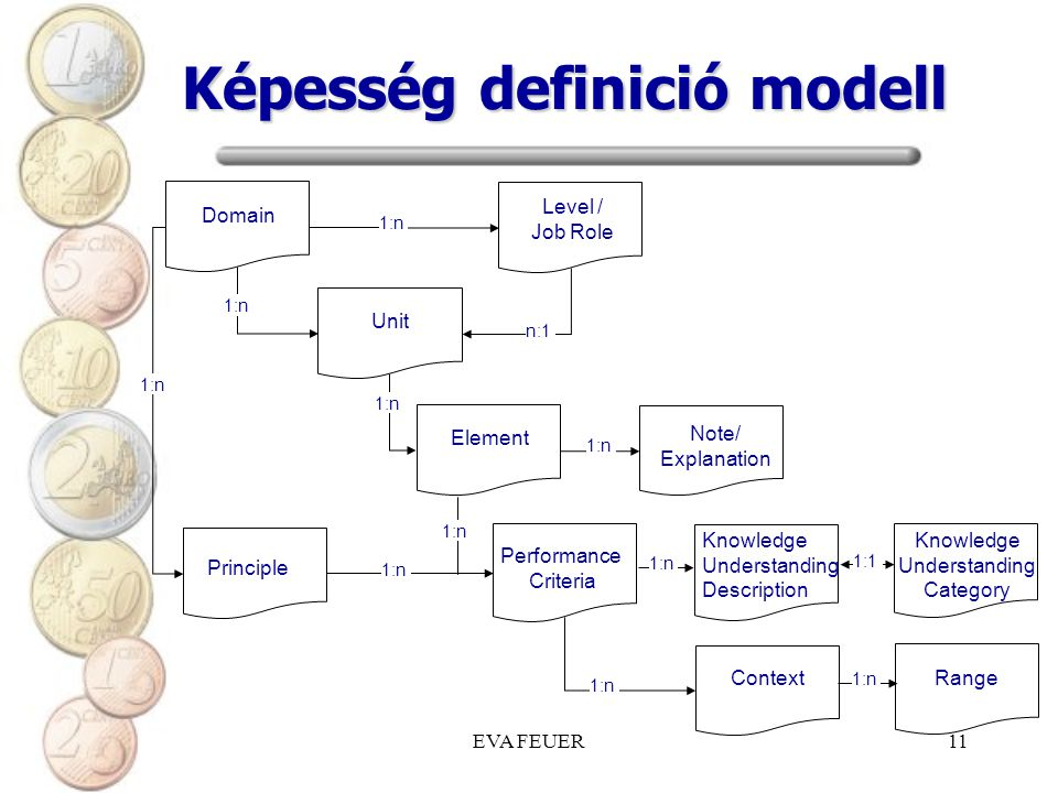 Képesség definició modell