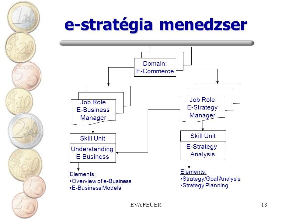 e-stratégia menedzser