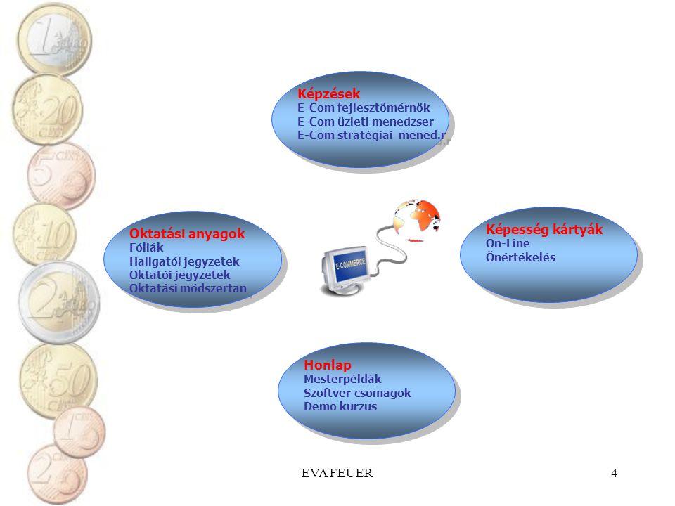 Képzések Képesség kártyák Oktatási anyagok Honlap EVA FEUER
