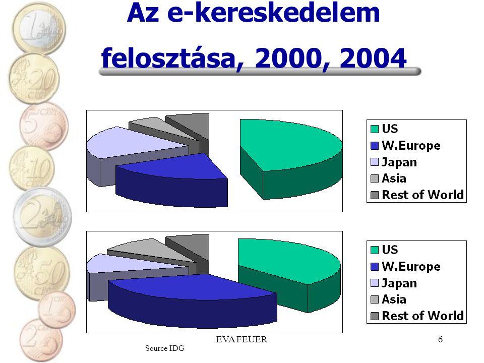Az e-kereskedelem felosztása, 2000, 2004
