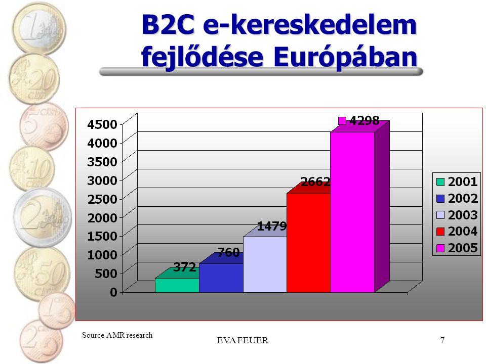 B2C e-kereskedelem fejlődése Európában