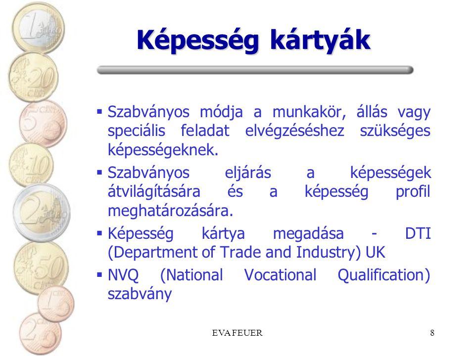 Képesség kártyák Szabványos módja a munkakör, állás vagy speciális feladat elvégzéséshez szükséges képességeknek.