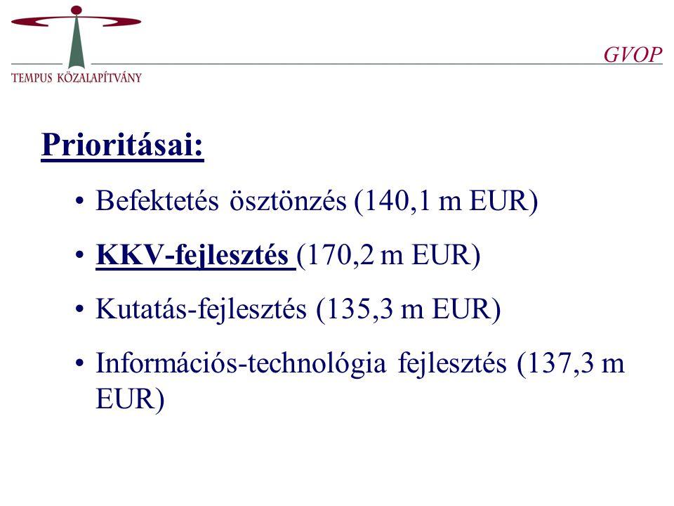 Prioritásai: Befektetés ösztönzés (140,1 m EUR)