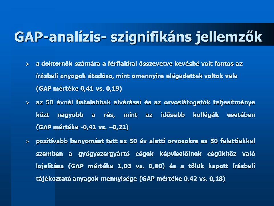 GAP-analízis- szignifikáns jellemzők