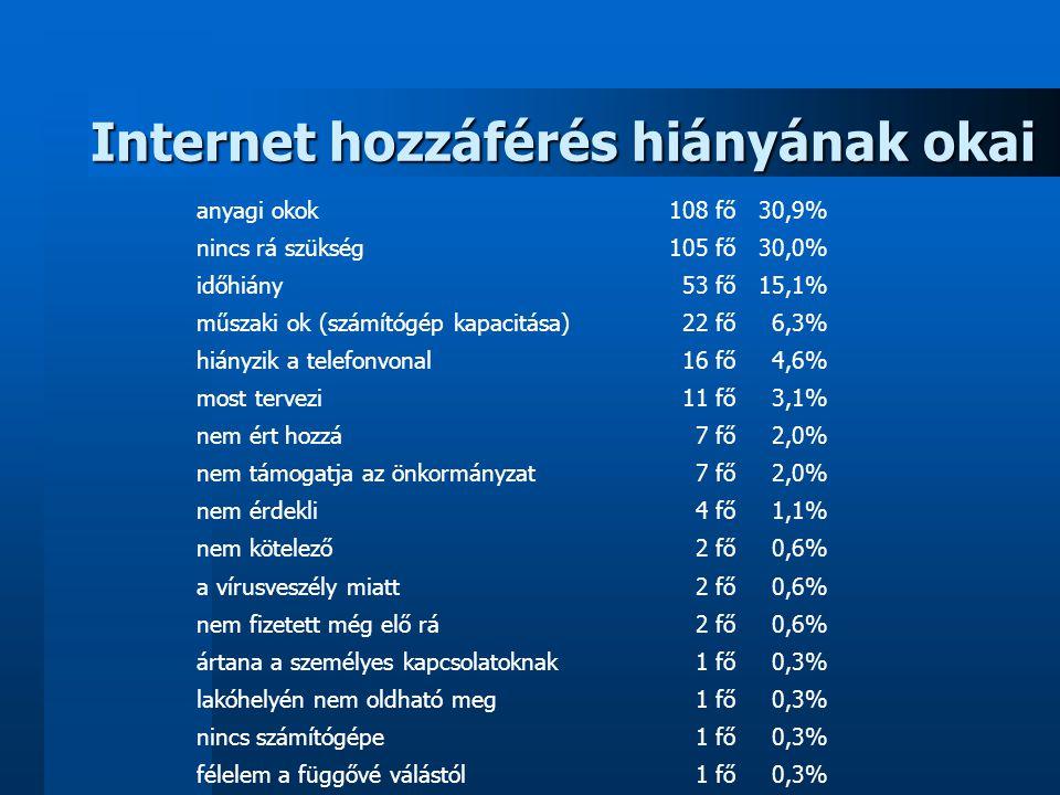 Internet hozzáférés hiányának okai