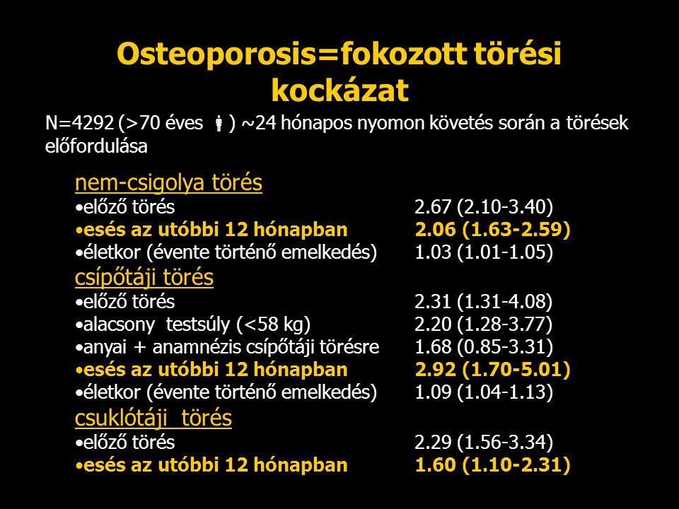 Osteoporosis=fokozott törési kockázat