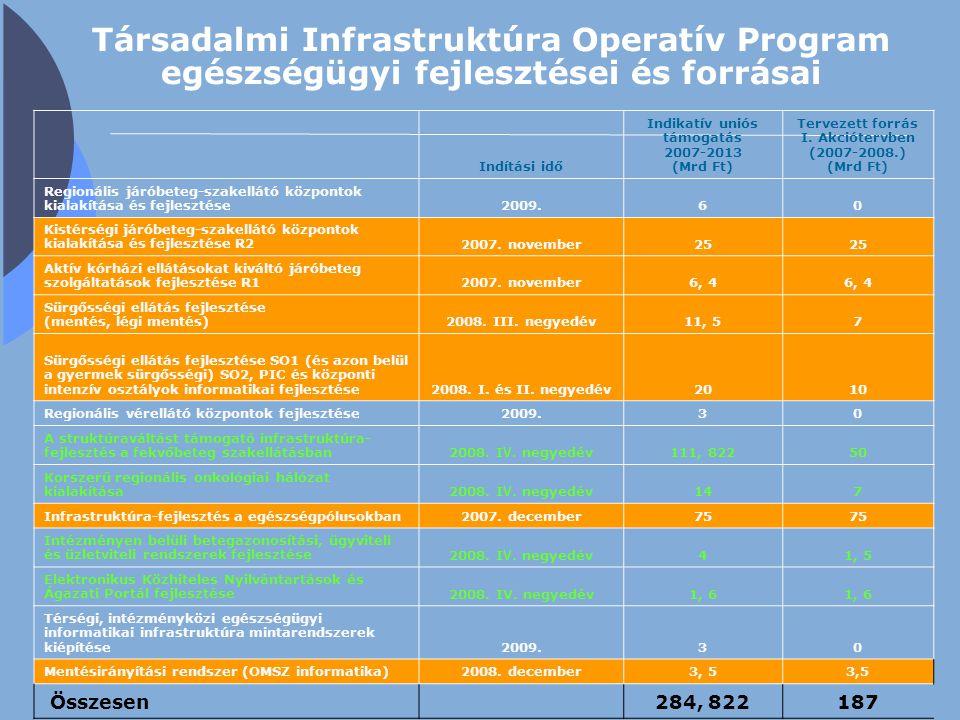 Társadalmi Infrastruktúra Operatív Program egészségügyi fejlesztései és forrásai